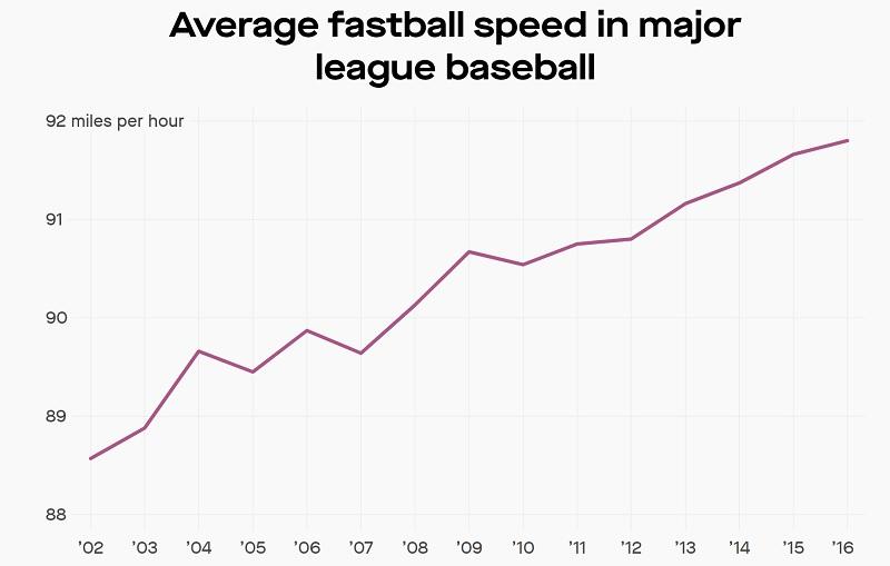 Average MLB Fastball Speed