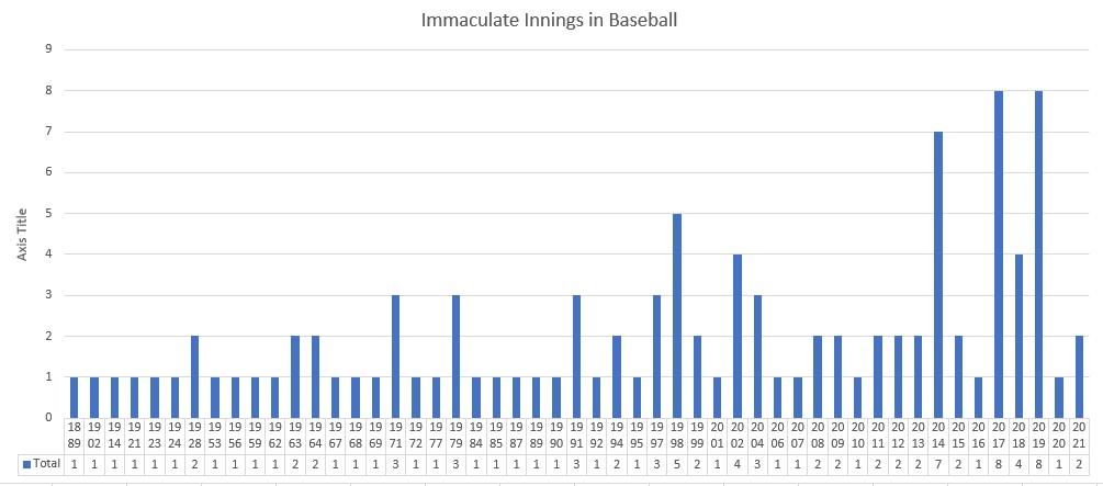 immaculate innings in baseball